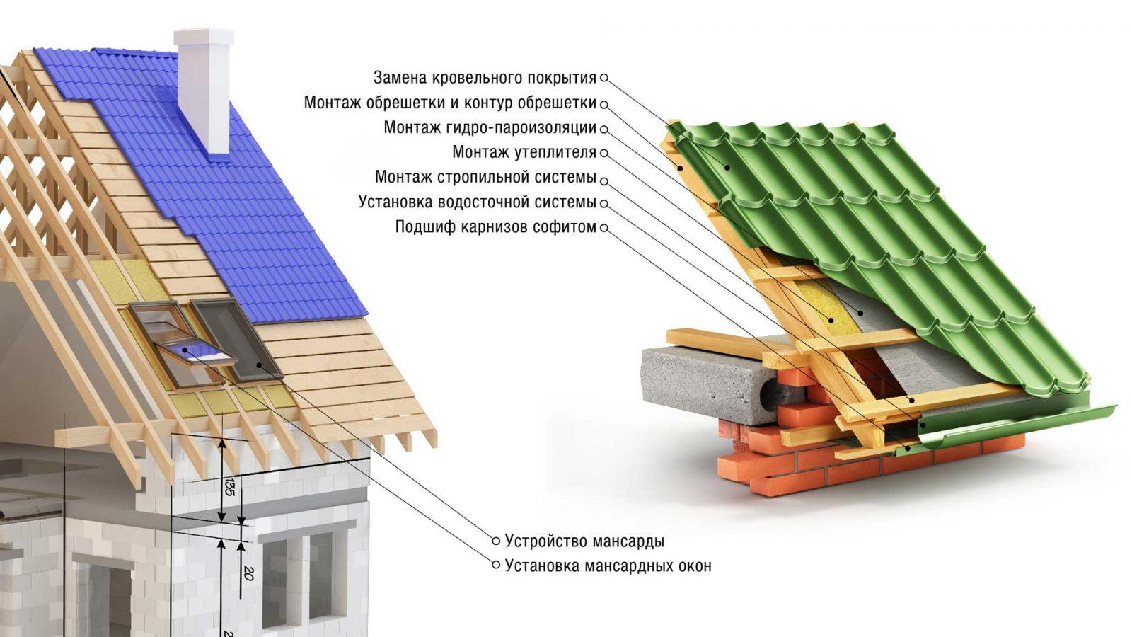 ремонт кровли плоской крыши