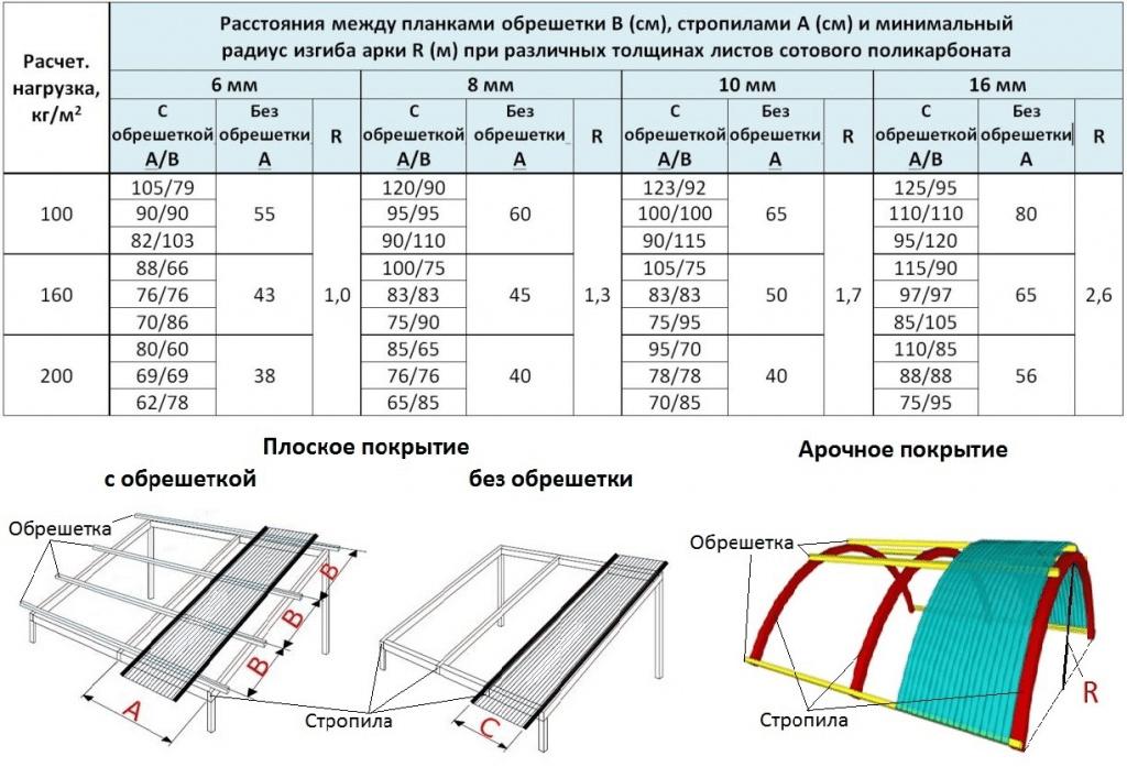 Покрыть крышу поликарбонатом