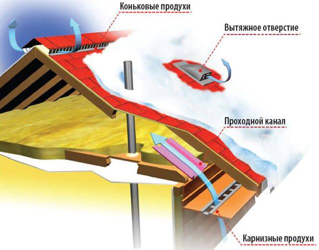 Обустройство вентиляционного зазора