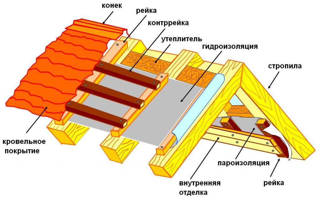 состав крыши